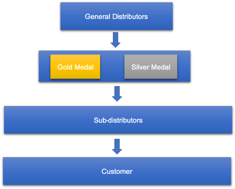2020 Distribution Business Operation Registration Guide 1